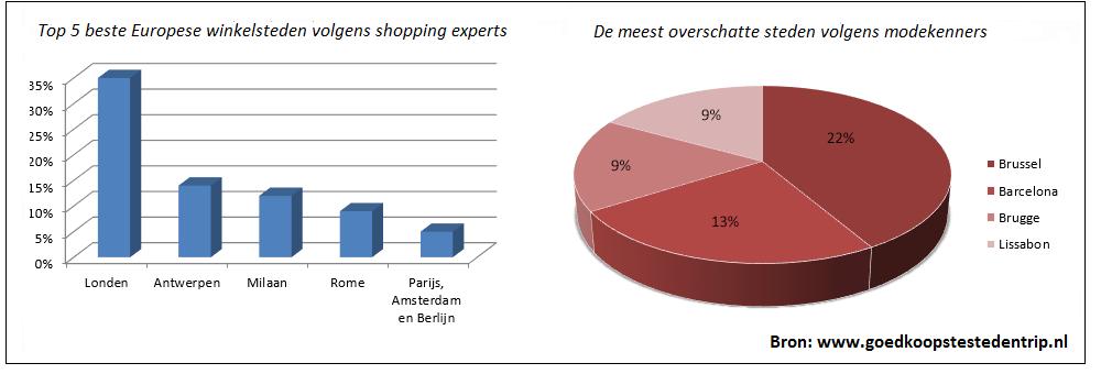 [grafiek shoping onderzoek]